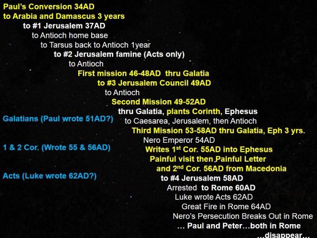 Pauls Time line